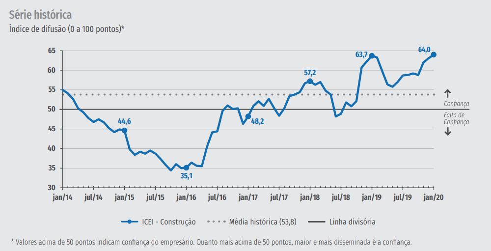 Gráfico da série histórica do Índice de Confiança do Empresário da Construção em janeiro de 2020