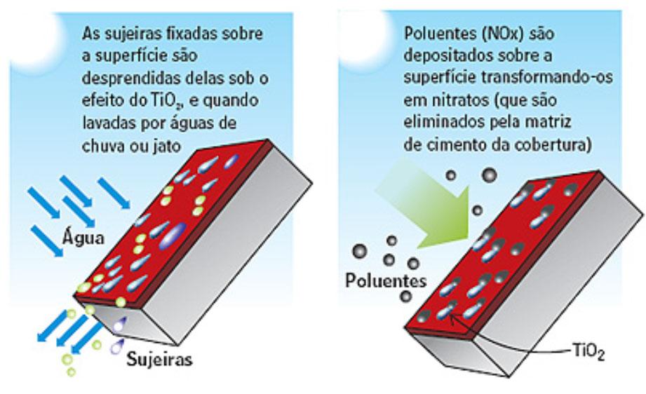 Ilustração de mecanismo da ação autolimpante e despoluidora de uma superfície com propriedades fotocatalíticas nanotecnologia