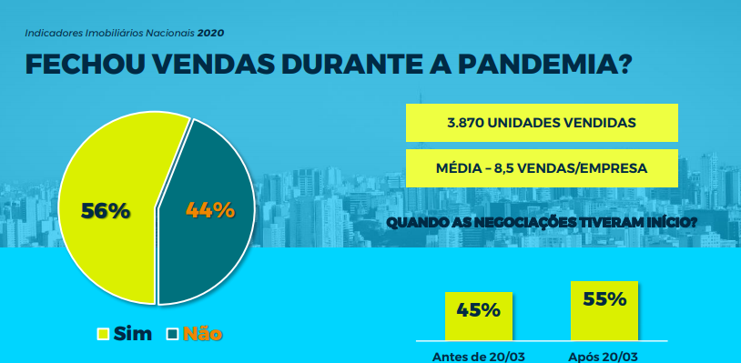 Gráfico do histórico de vendas imobiliárias em março. Comparação de vendas em período de pandemia e pré-pandemia