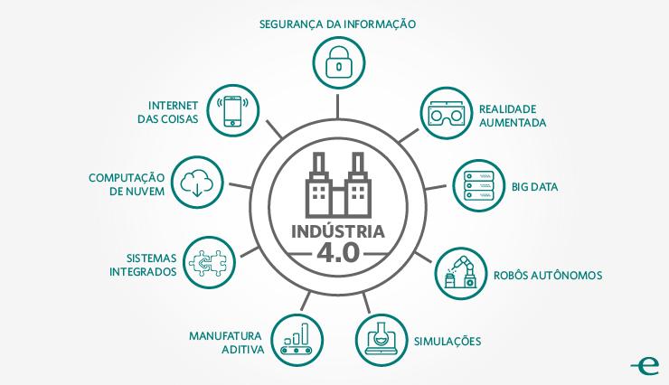 9 Pilares tecnológicos da Indústria 4.0