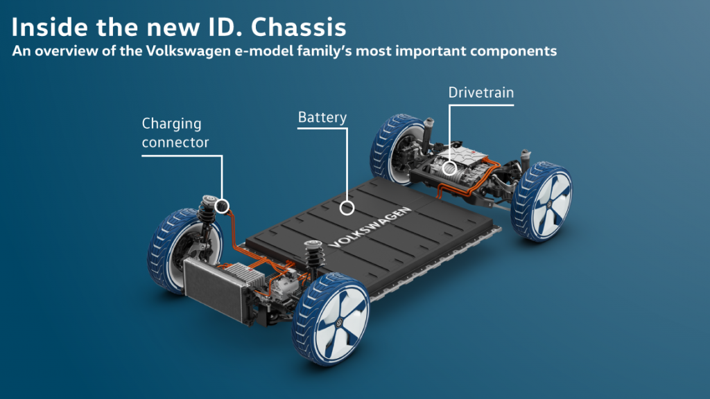 A imagem apresenta o esquema da plataforma modular elétrica da Volkswagen. É possível ver o conector de recarga, a bateria e o drivetrain