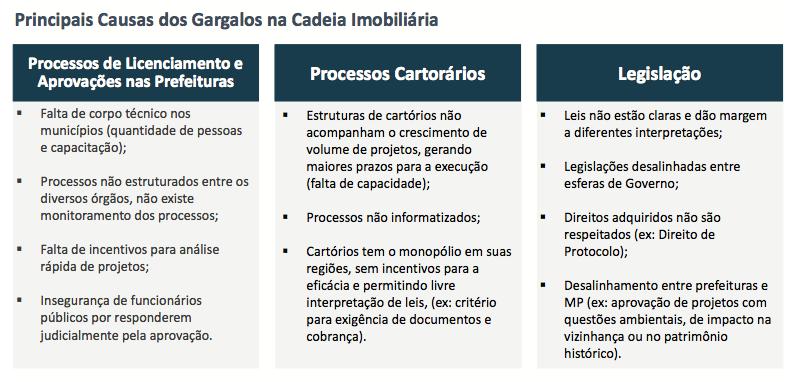 Tabela três principais fatores burocráticos do projeto