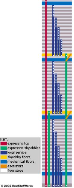 Imagem ilustrando a funcionalidade dos elevadores