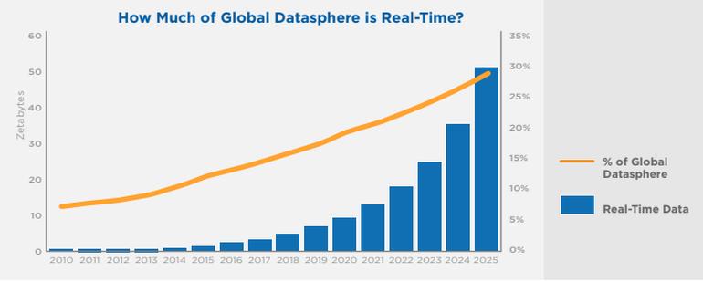 gráfico dados gerados por ano