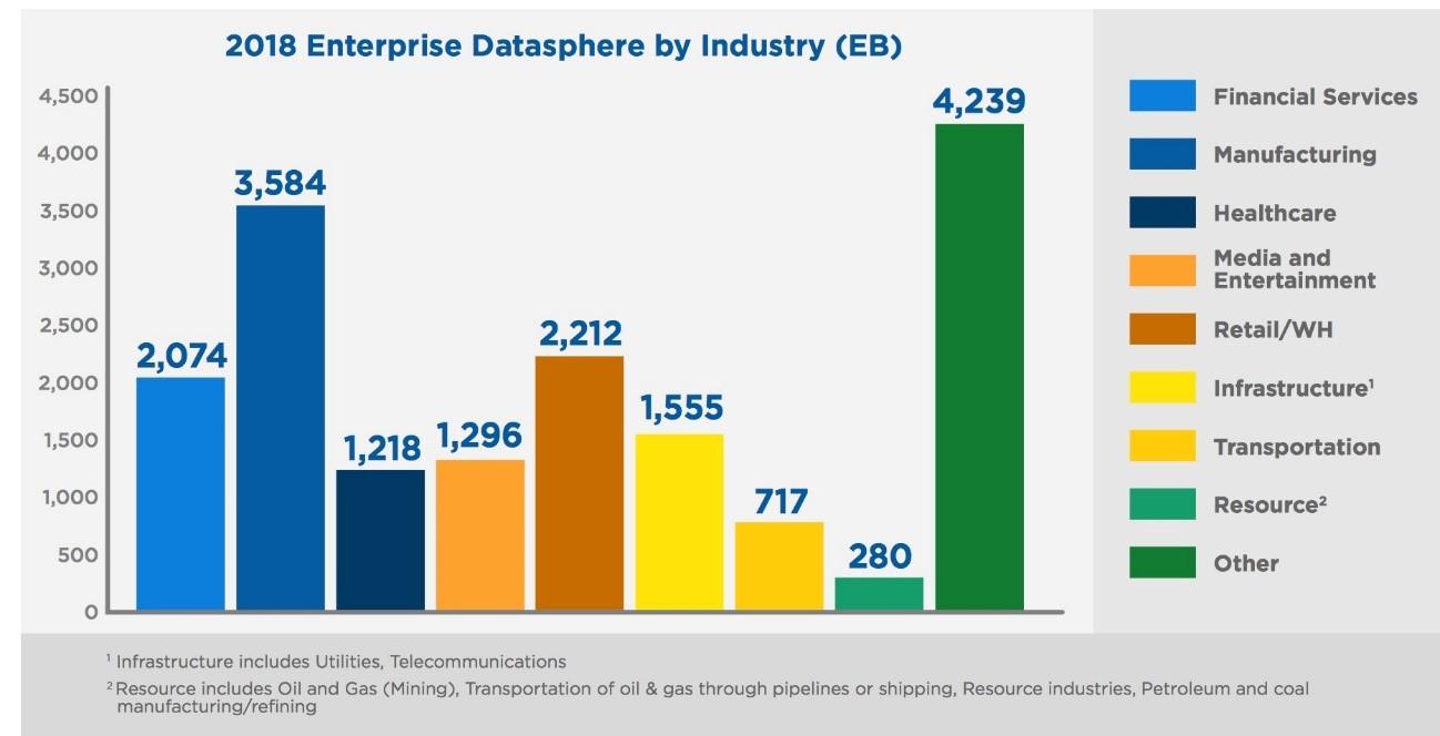 gráfico dados gerados por setor econômico