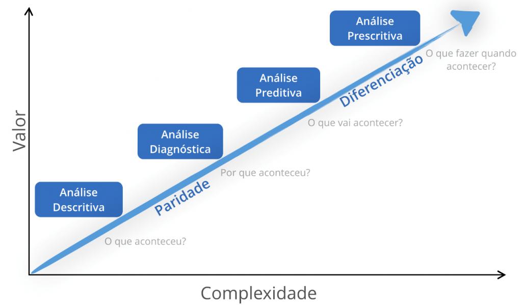 complexidade por valor na análise de dados e importancia na engenharia