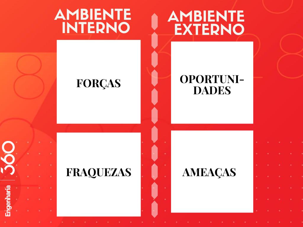 tabela da análise swot, evidenciando ambiente interno e externo para ajudar no plano de ação