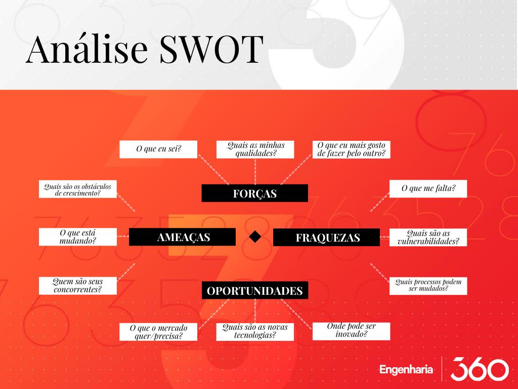 Exemplos de perguntas em uma tabela de analise swot