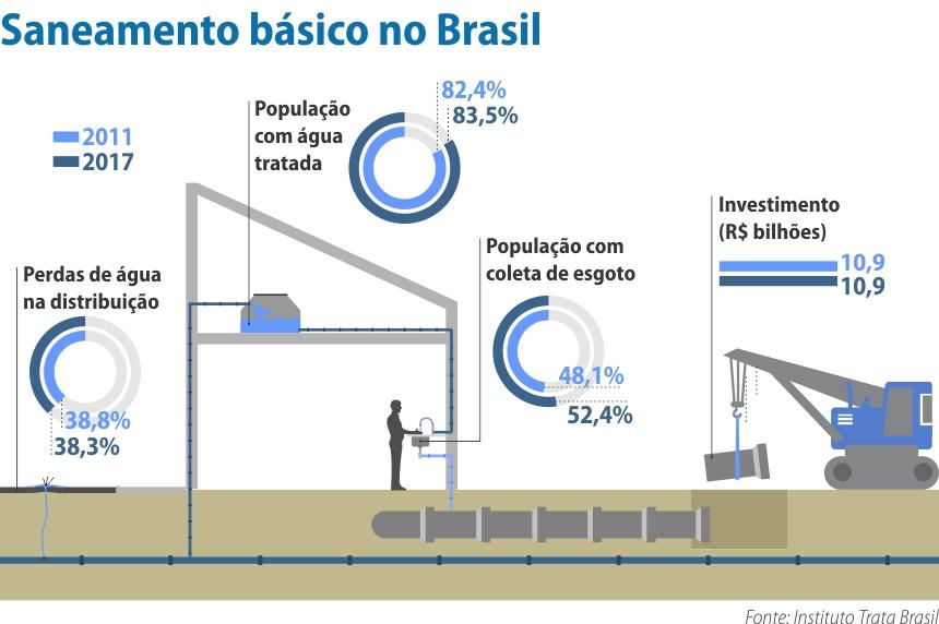 porcentagem de saneamento básico no brasil em 2011 e 2017, comparação