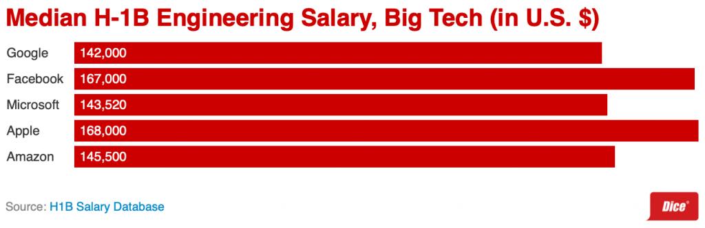 Gráficos contendo salários de grandes empresas do Big Tech