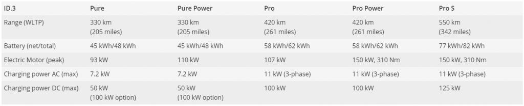 A tabela mostra dados técnicos do ID.3. Inclui: eficiência, bateria, motor elétrico, e capacidade de recarga