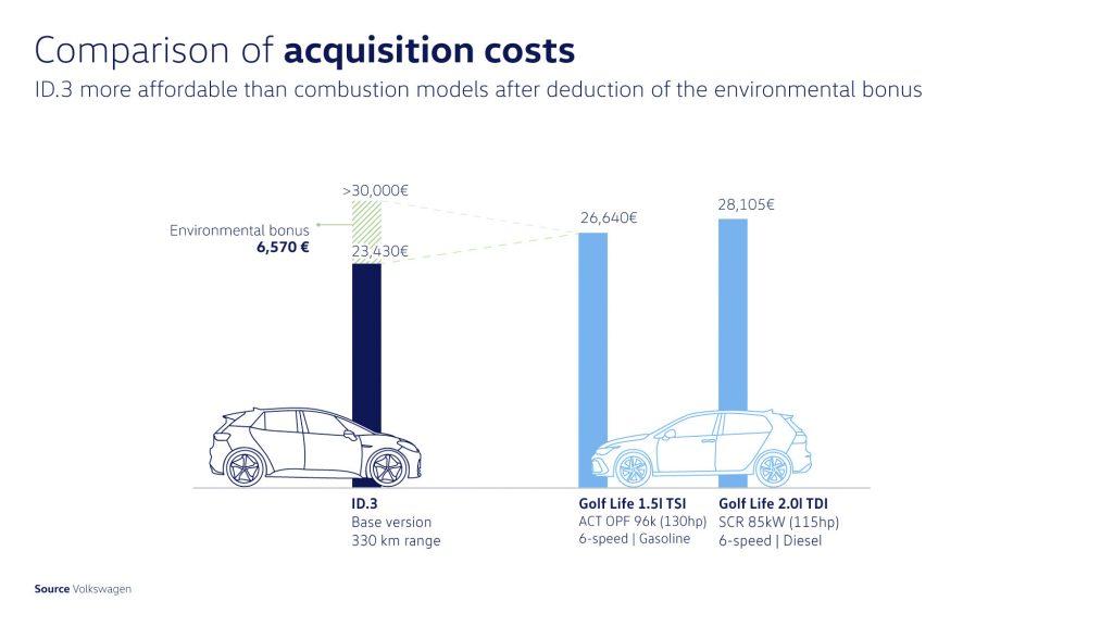 A imagem mostra a diferença entre os veículos ID.3 na versão básica com 330 km de eficiência; o Golf Life 1.5I TSI de 6 velocidades a gasolina; e o Golf Life 2.0I TDI também de 6 velocidades, movido a diesel. Enquanto na aquisição destes dois últimos os gastos são de 26.640 e 28.105 euros, respectivamente; o ID.3 pode ser adquirido por 30.000 euros, com bônus ambiental de 6.570 euros. Sendo assim, o cliente poderá adquirir o modelo por apenas 23.430 euros.