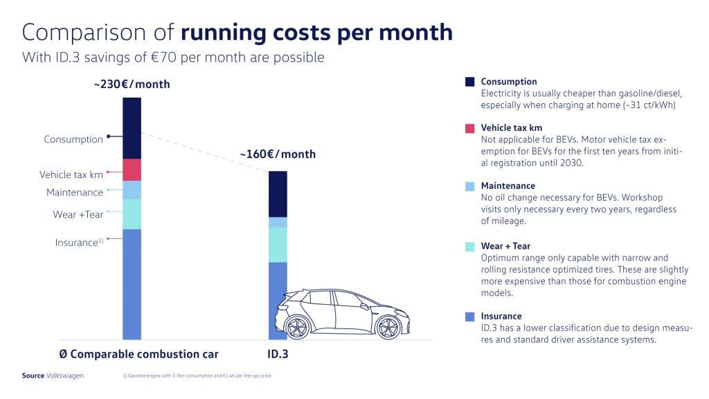 A imagem mostra a diferença de gastos entre veículos a combustão e o ID.3. Enquanto este último possui um gasto por mês de 160 euros, os a combustão podem chegar a 230 euros. Isso inclui valores como combustível, impostos, manutenção, gastos em relação a desgaste (único maior do que os a combustão) e seguro.