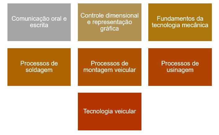 As sete divisões do curso: comunicação oral e escrita, controle dimensional e representação gráfica, fundamentos da tecnologia metalmecânica, processos de soldagem, processos de montagem veicular, processos de usinagem e tecnologia veicular