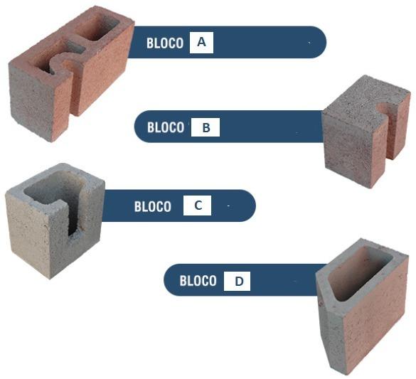 tipos de blocos hidráulicos e elétricos