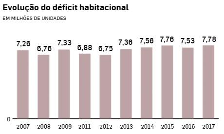 Gráfico de colunas comparando déficit habitacional por ano no Brasil, de 2007 a 2017.