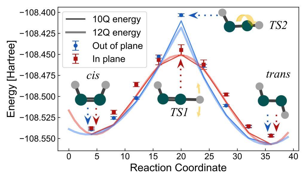 Previsões de energia de geometrias moleculares pelo modelo Hartree-Fock simulado em 10 qubits do processador Sycamore, do computador quantico da google