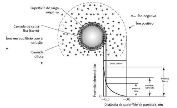Diagrama que representa uma partícula coloidal e o potencial elétrico, importante na coagulação. Fonte: Davis (2010).