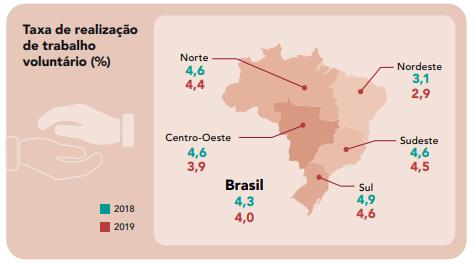 Mapa gráfico com taxa de realização de trabalho voluntário em 2018 e 2019 por regiões brasileiras