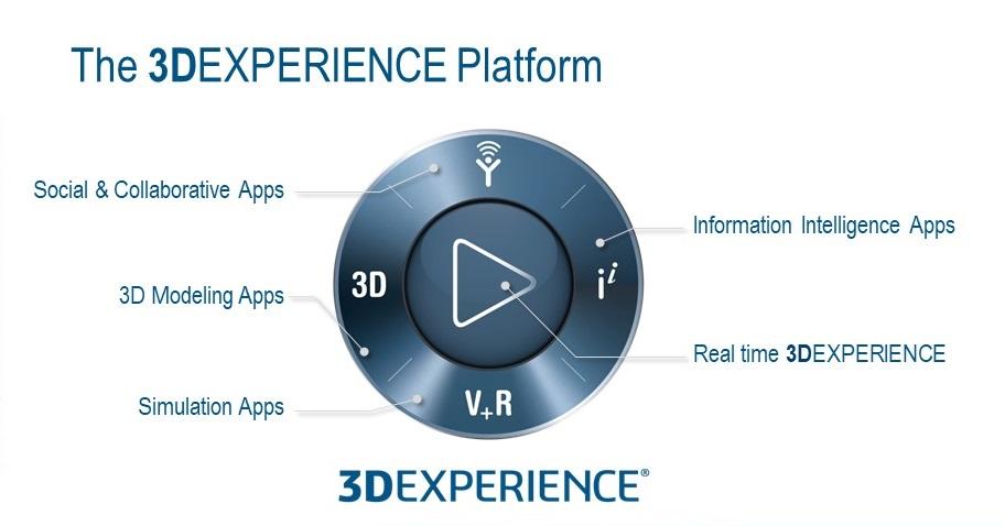 3DExperience imagem ilustrativa