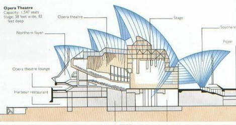 Projeto inicial do Sydney Opera House