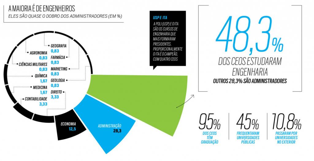 engenharia e marketing gráfico com porcentagem de engenheiros que são CEO