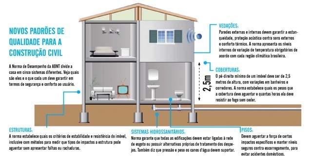 padrões de qualidade para a construção civil, imagem ilustrativa