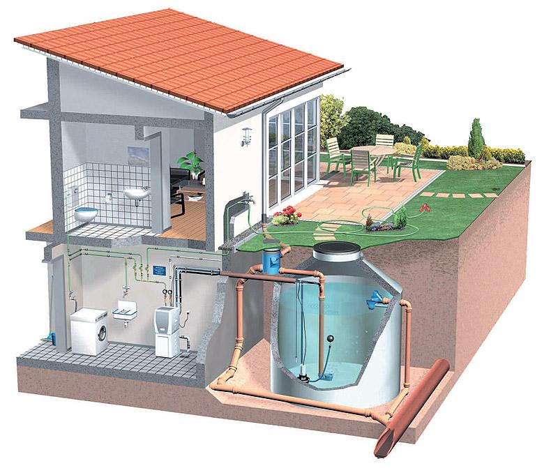 Esquema de uma cisterna em casa