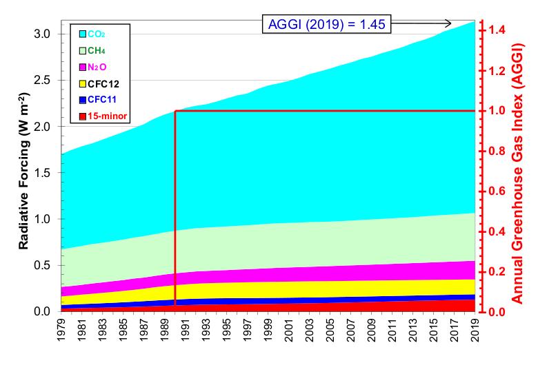 níveis de gases do efeito estufa na atmosfera entre 1979 e 2019, mostrando aumento significativo