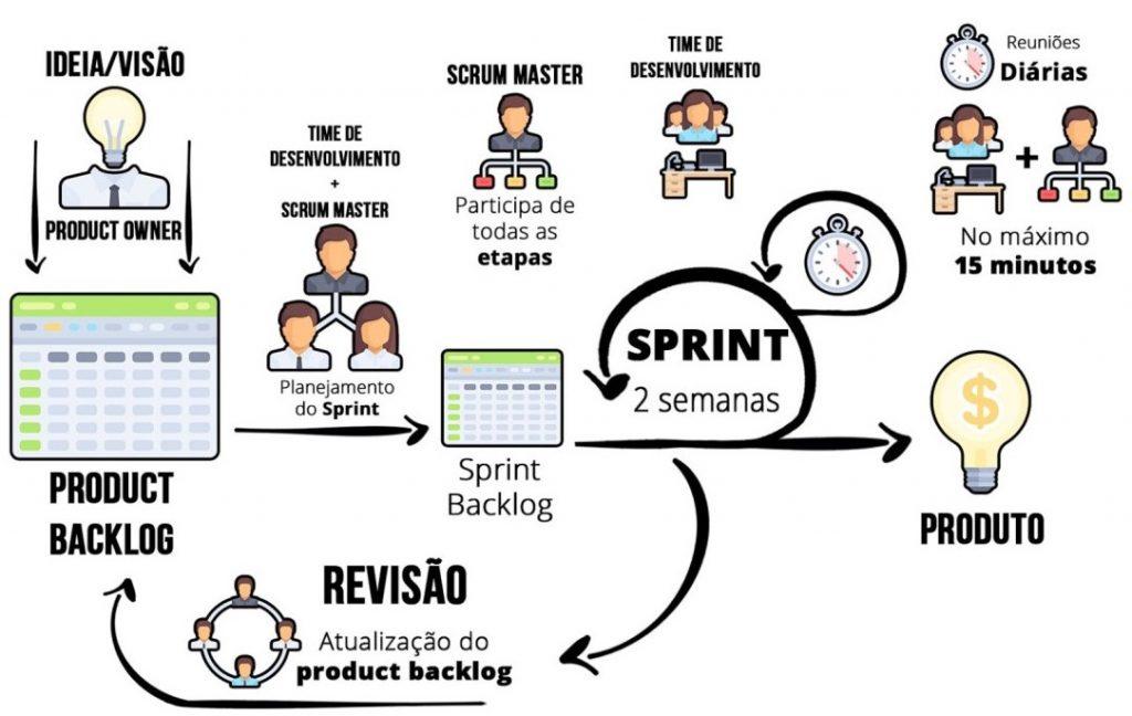 Processo SCRUM, imagem ilustrativa
