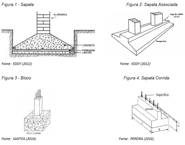 Fundações profundas, modelos de sapatas existentes: sapata, sapata associada, bloco e sapata corrida