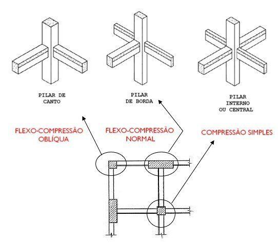 imagem com os diferentes tipos de pilares ilustrados