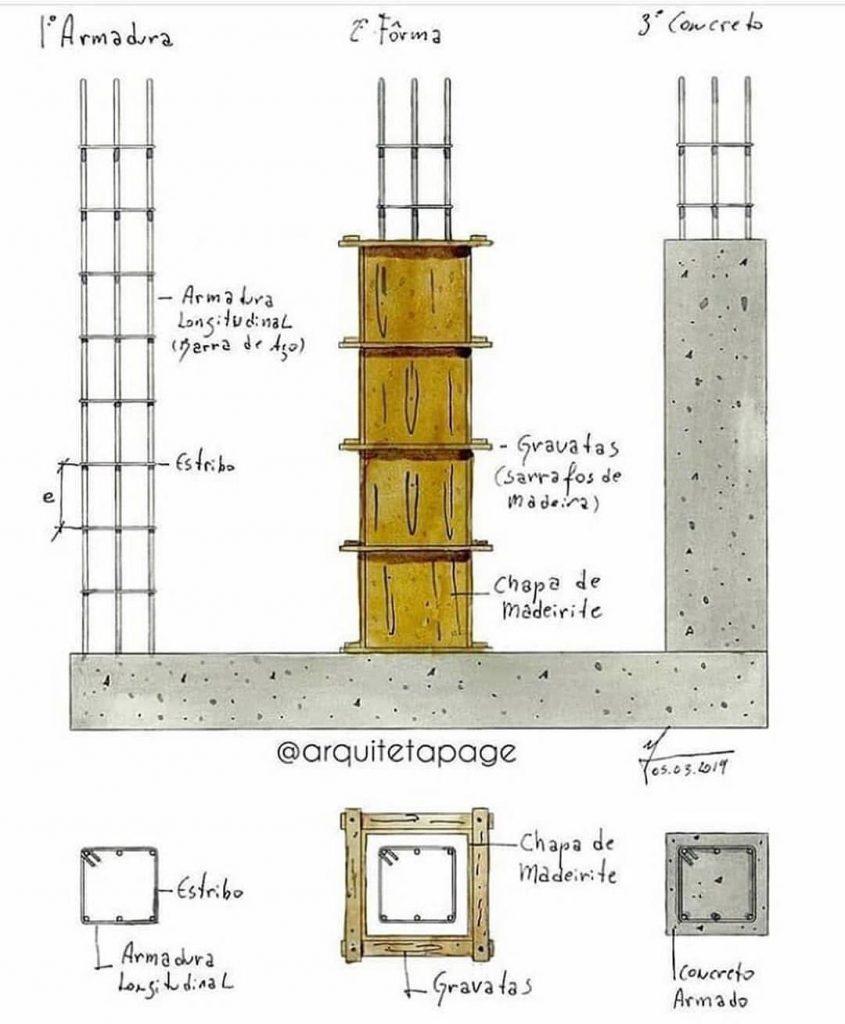 exemplo de dimensionamento de pilares