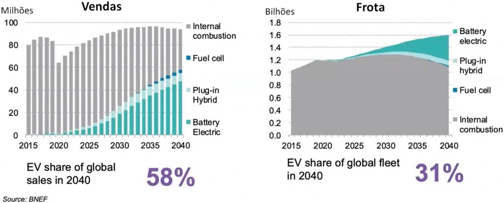 O primeiro gráfico mostra as vendas de veículos a bateria, plug-in Hybrid, Fuel Cell em relação aos a combustão interna. Prevendo que atinja um market-share de 58% em 2040. O segundo gráfico mostra a frota de veículos a bateria, plug-in Hybrid, Fuel Cell em relação aos a combustão interna. Prevendo que a frota global de elétricos represente 31% em 2040. Todos os dados vão de 2015 a 2040