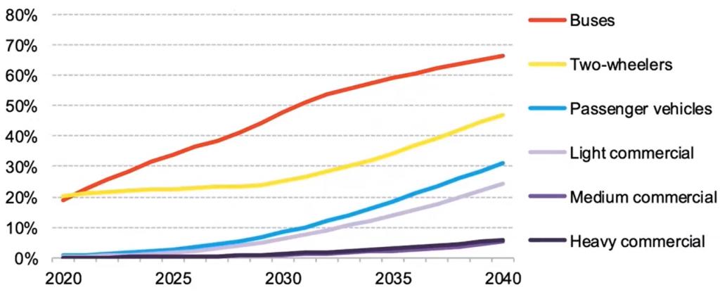O gráfico mostra o crescimento dos segmentos de elétricos em modelos como ônibus, duas rodas, passageiro, comercial leve, médio e pesado. Com foco no grande crescimento dos dois primeiros, um crescimento leve no comercial leve e médio.