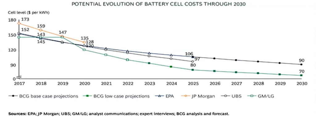 Na imagem temos os gráficos dos valores dos packs de bateria de 2010 até 2020. Com uma redução de preço de 87% de 2010 até 2019. Também temos a participação da bateria no preço final do veículo, de 2015 até 2025. Indo de por volta de 50% até menos de 25%. O terceiro e quarto gráfico mostram como a queda do preço da bateria está atrelada a produção de células.