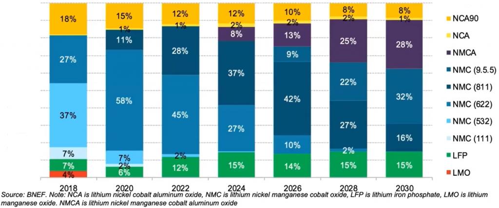 O gráfico mostra a presença de diferentes tipos de baterias para veículos elétricos (NCA90, NCA, NMCA, diversos tipos de NMC, LFP, LMO) conforme os anos.