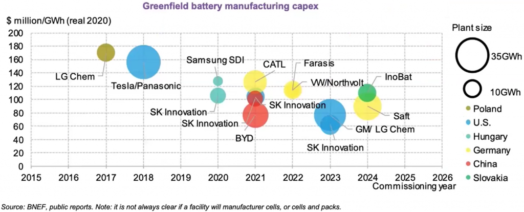 O gráfico mostra a capacidade de produção de baterias. Sendo que cada ponto corresponde a uma fabricante e seu potencial de produção. Além disso, elas são colocadas no gráfico de acordo com o faturamento por GWh e em que ano elas terão esse potencial.