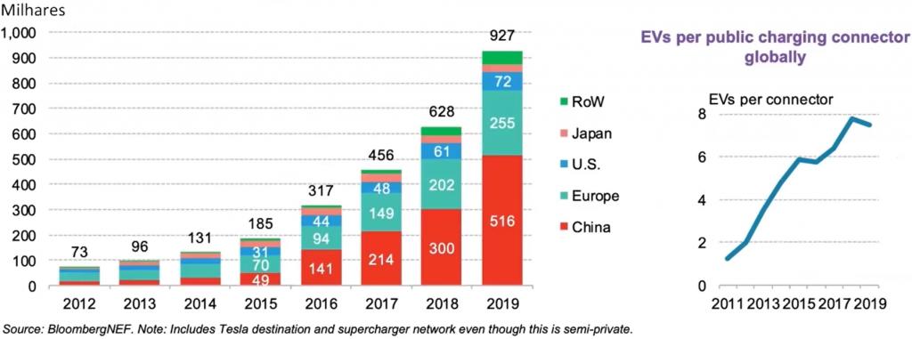 O primeiro gráfico mostra a implementação de eletropostos de 2012 até 2019, indo de 73 mil até 927 mil. O segundo mostra a quantidade de usuários por conector de 2011 até 2019, indo de 1 até uma média de 7,5.