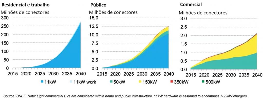 Os gráficos mostram a quantidade de conectores em milhões, sendo residenciais, público e comercial. Sendo o residencial um destaque.