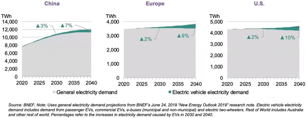 Os gráficos mostram a demanda de energia elétrica vindo dos veículos em relação a demanda geral. Foram selecionados China, Europa e EUA para a coleta de dados. E todos mostram uma demanda de por volta de 3% a 9%.