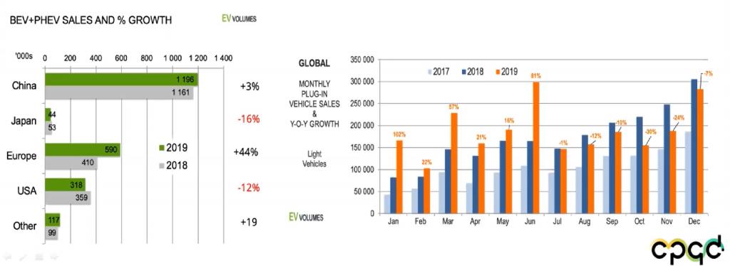 Mercado de elétricos em 2019