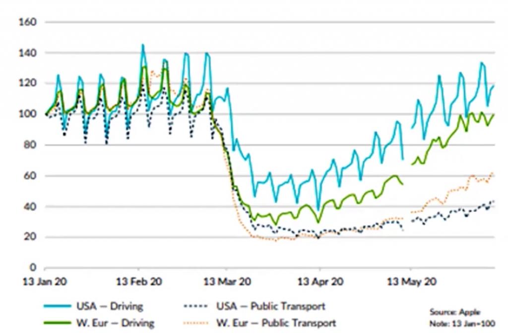 O gráfico mostra a queda do uso de veículos individuais e públicos pela população dos EUA e Europa, no início da pandemia. Além do crescente uso do transporte individual em relação ao publico em ambos os locais.
