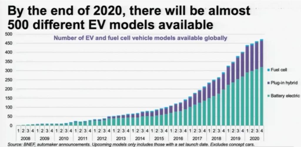 O gráfico apresenta a crescente disponibilidade de elétricos (Fuel Cell, Plug-in hybrid e Battery electric) dos anos de 2008 até 2020