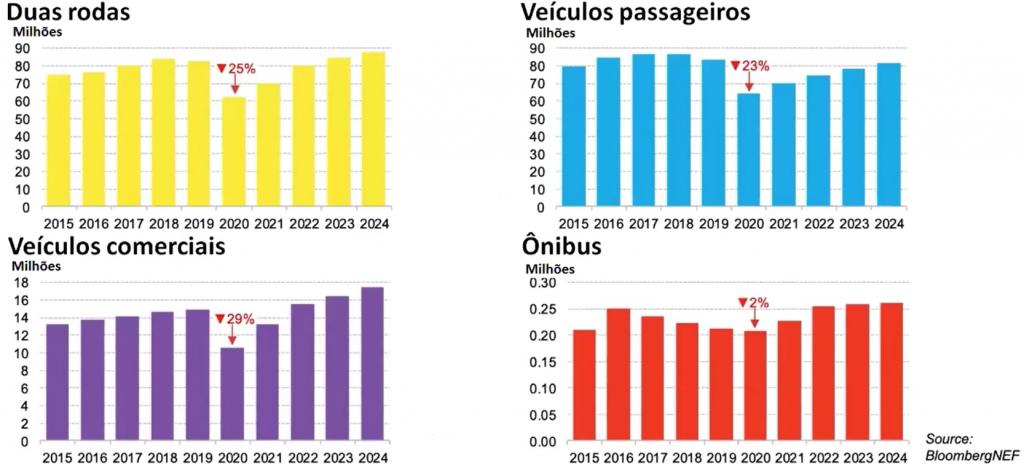 á quatro gráficos na imagem que representam as quedas do mercado de elétricos nos setores de suas rodas, veículos de passageiros, veículos comerciais e de ônibus.