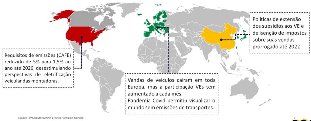 """Na imagem, EUA tem uma caixa sobre onde está escrito """"Requisitos de emissões (CAFÉ) reduzido de 5% para 1,5% ao ano até 2026, desestimulando perspectivas de eletrificação veicular das montadoras"""". Sob Europa está: """"Vendas de veículos caíram em toda Europa, mas a participação VEs tem aumentado a cada mês. Pandemia Covid permitiu visualizar o mundo sem emissões de transportes"""". E, por fim, na China está: """"Políticas de extensão dos subsídios aos VEs de isenção de impostos sobre suas vendas prorrogado até 2022""""."""