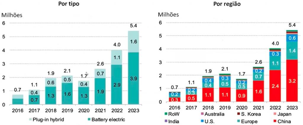 O primeiro gráfico mostra a presença de veículos elétricos a bateria e os Plug-in Hybrid. No segundo, a participação de cada país em relação a volume total de elétricos no mundo. O gráfico vai de 2016 até 2023, começando com 0.7 milhões de veículos e terminando com 5.4 milhões