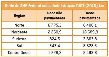 Tabela mostrando a pavimentação no Brasil dividida por regiões