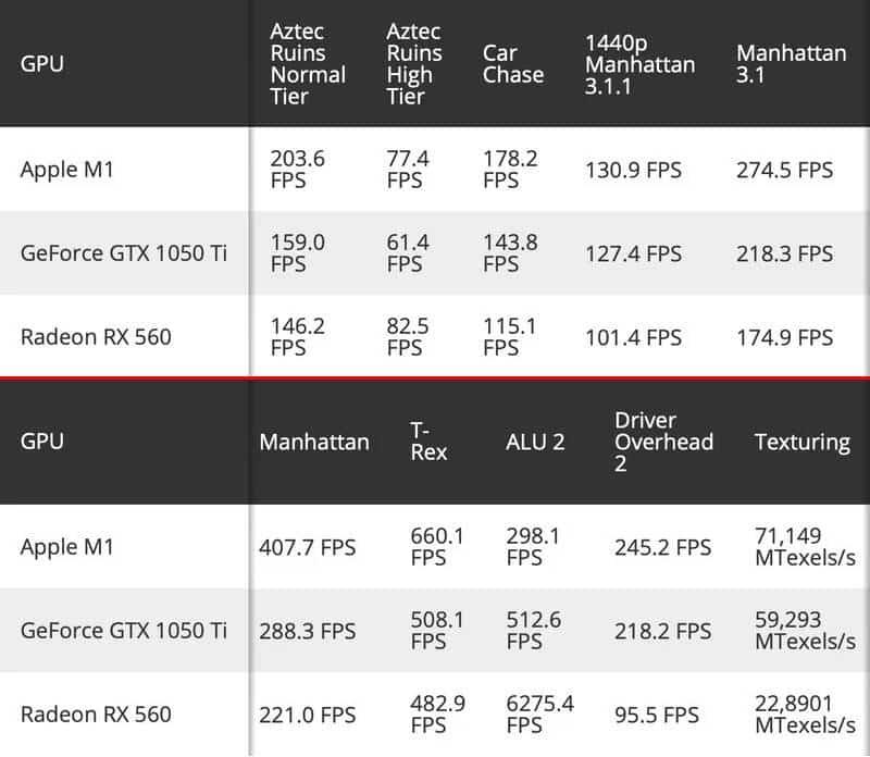Testes de desempenho entre os processadores M1, GeForce GTX 1050Ti e Radeon RX 560.