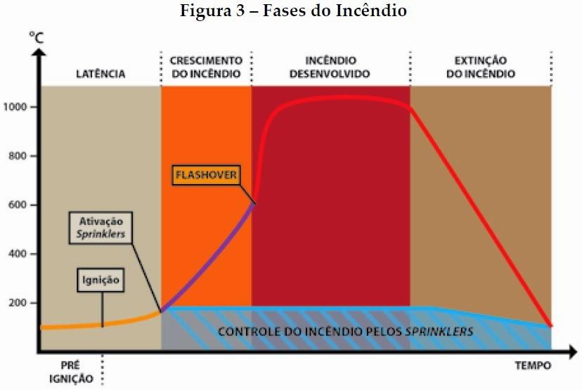 imagem das fases do Incêndios